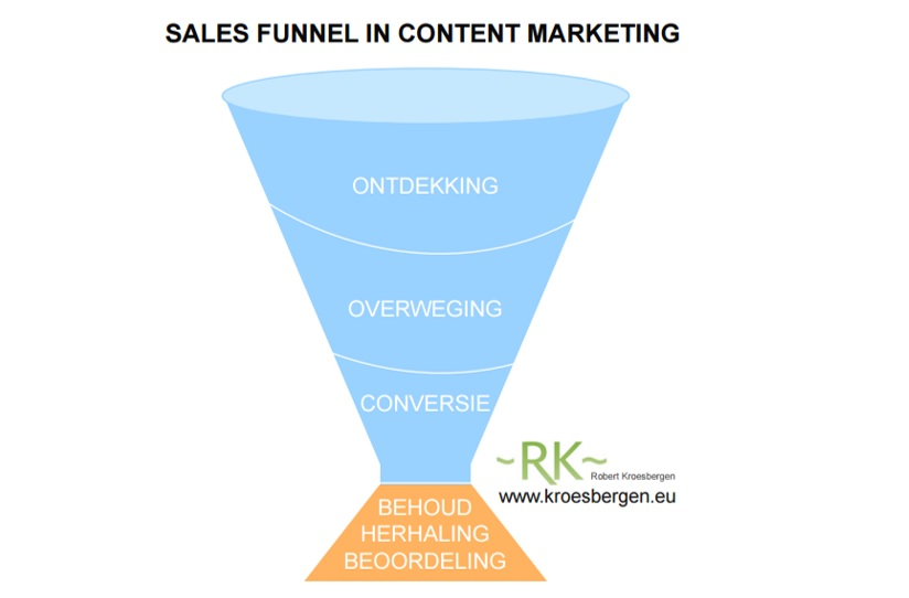 Sales Funnel in Content Marketing